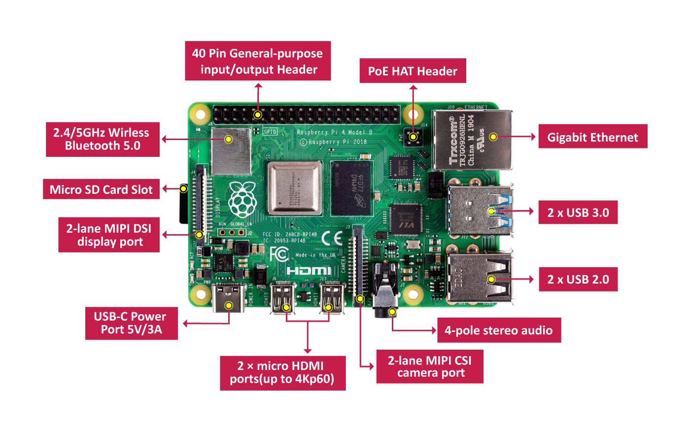 Raspberry PI4 Overview