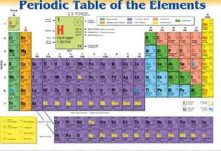 PERIODIC TABLE OF THE ELEMENTS PLACEMAT